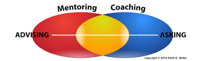 Mentoring and Coaching Venn Diagram